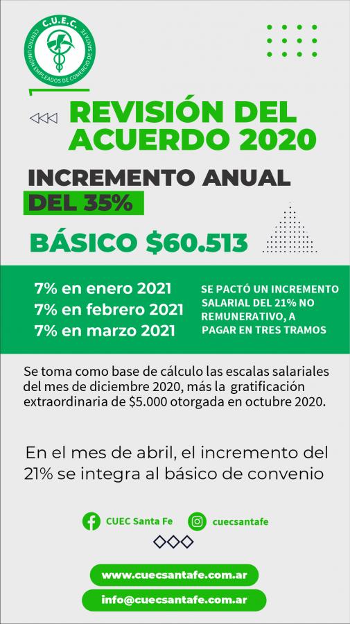 REVISIÓN DEL ACUERDO 2020 - Incremento anual del 35%